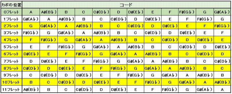コード変換表